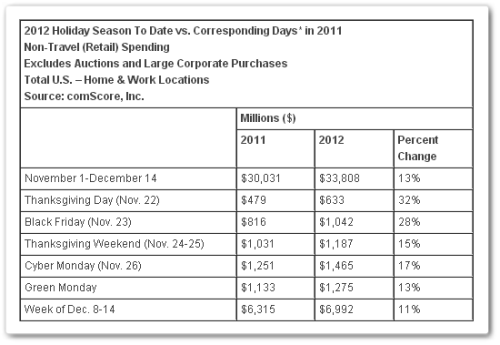 (via Christmas demand sees US hit new 5-day Web shopping record of $6.9 billion: ComScore - The Next Web)