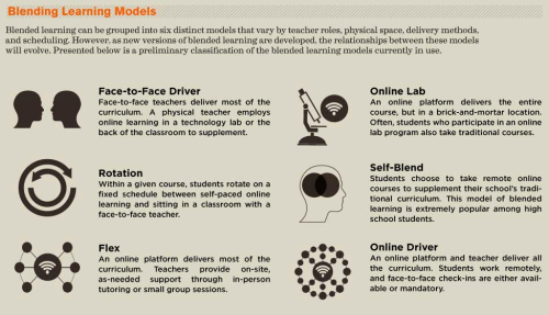Blended Learning: A Disruptive Innovation [INFOGRAPHIC] Infographic Created by Knewton and Column Five Media