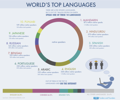 fundersandfounders:  Worlds's Top Languages. 3 out of 7 billion people on earth speak one of these 10 languages