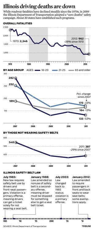 "Charts: Illinois roadway fatalities have declined steadily since the 1970s. In 2009, the Illinois Department of Transportation adopted a ""zero deaths"" safety campaign.  Story: States driven toward 'zero death' crash goal"
