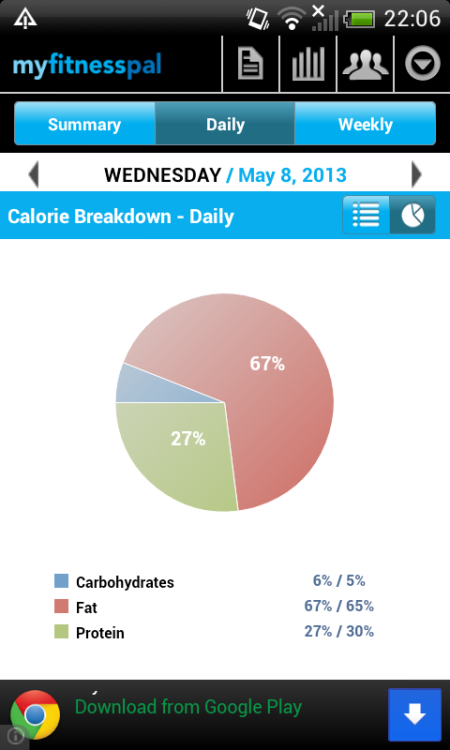 And, my Ketostix tell me I'm in ketosis! Yay, this is where I need to bump things in to overdrive