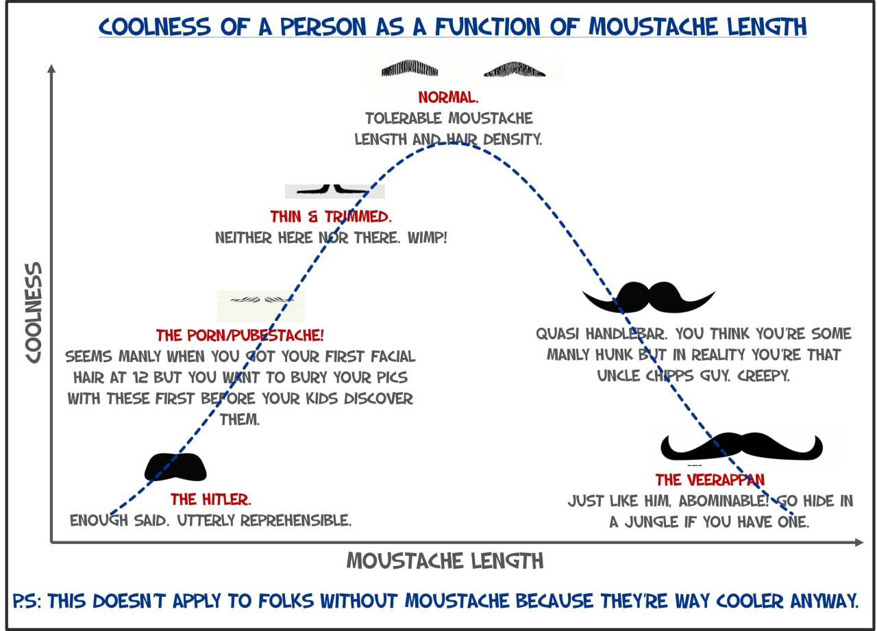 Coolness as a function of moustache length.