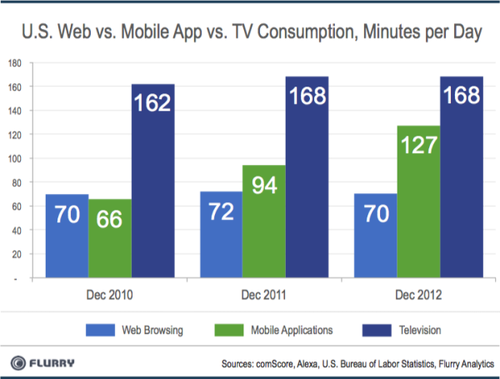 bijan:  TV feels fragile to me.  How mobile grows so fast and TV seems constant doesn't make sense to me. Not to mention that TV is the only category with flawed analytics.