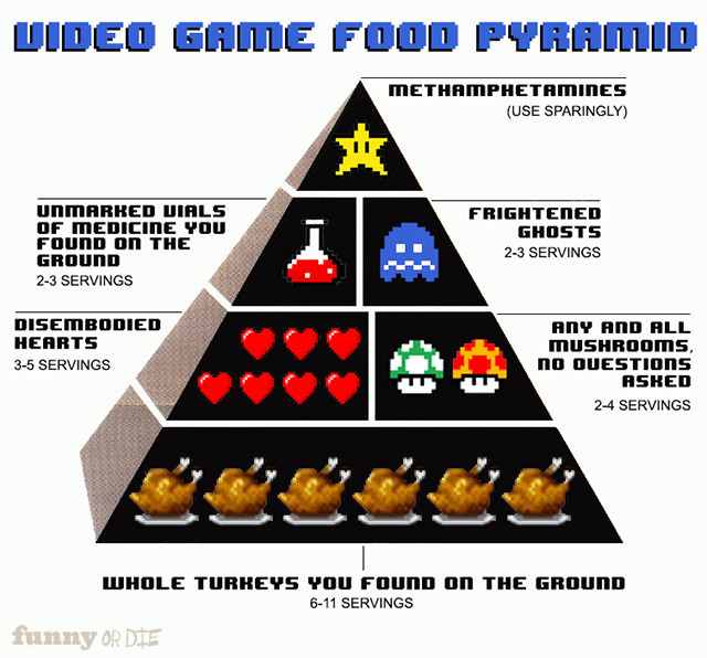 funnyordie:  The Video Game Character's Food Pyramid The main characters in classic video games had very unique diets.