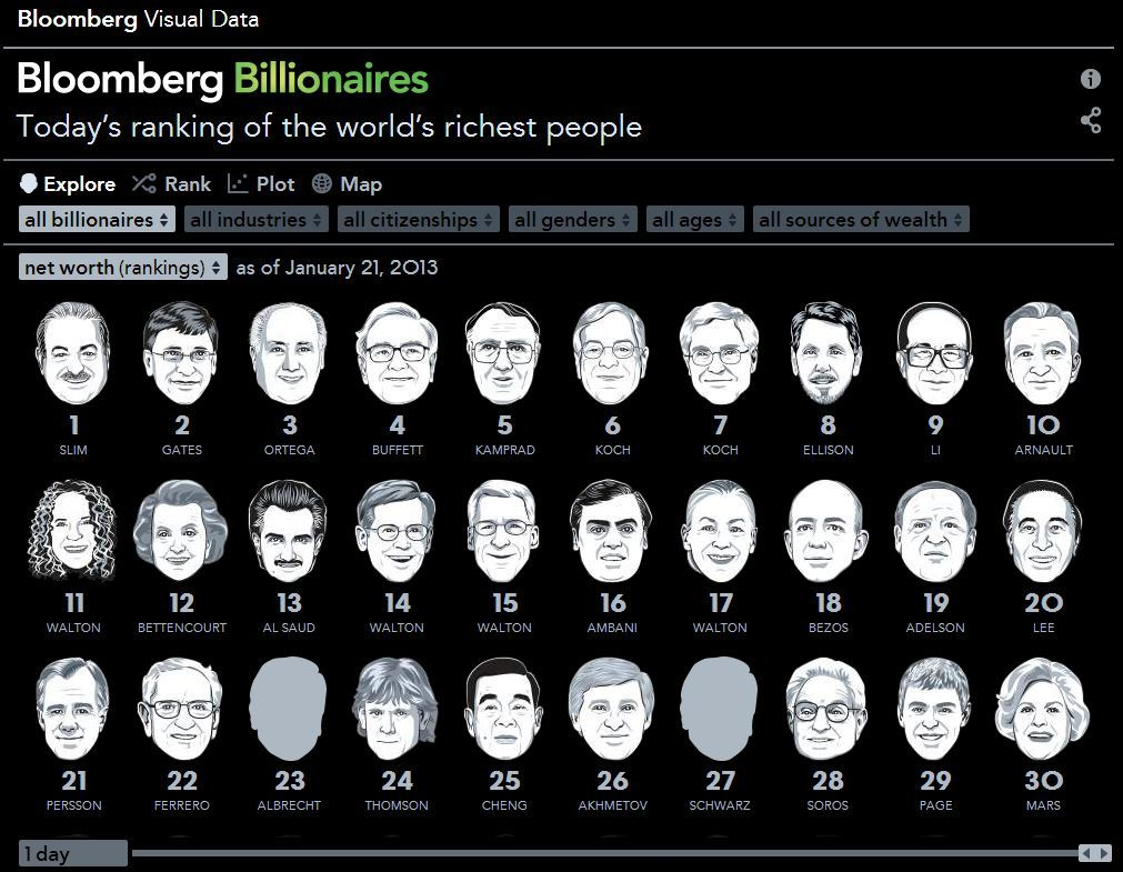 Track The World's Richest People