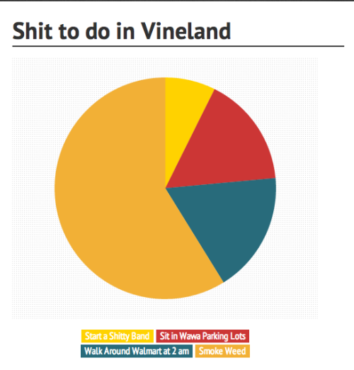 josephcelwell:  ijoebrown:  followthepetals:  My teenage years in a pie chart  LOL  This is crazy how right this is….  holy fuck….