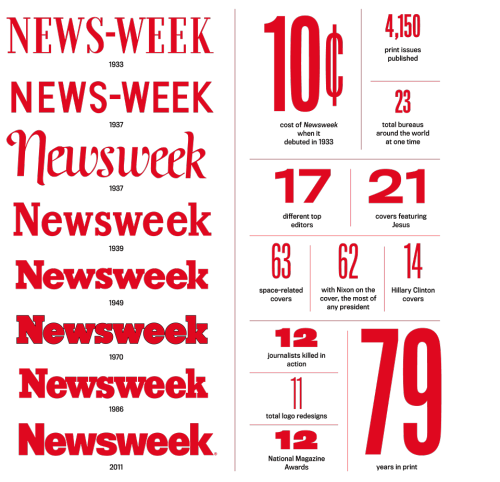 newsweek:   Newsweek by the numbers. Click to enlarge.   Came for the short-lived script logo, stayed for the giant numbers.