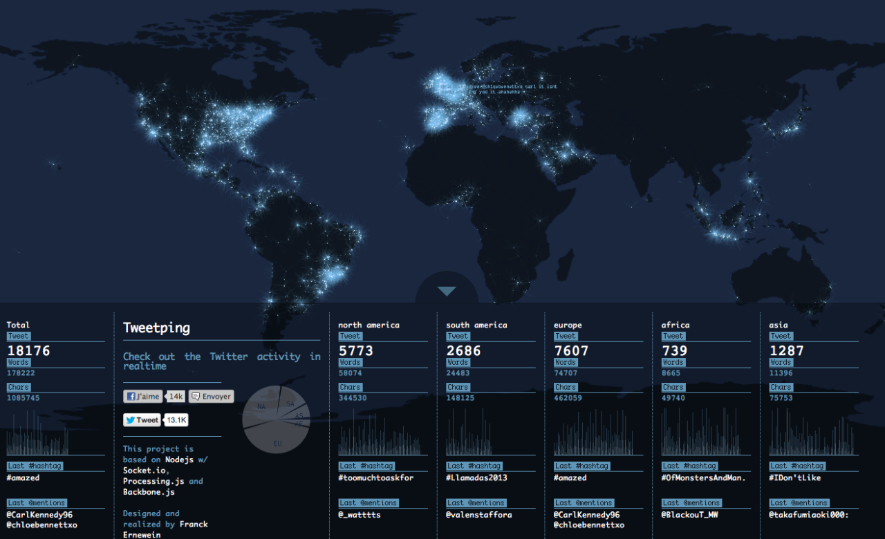 The World's Tweets Light Up the Globe in Stunning Live Visualization | Wired Design | Wired.com It's simple, but lovely. Web designer Franck Ernewein's real-time Twitter visualization, Tweetping, drops a bright pixel at the location of every tweet in the world, starting as soon as you open the page. The result is a constantly changing image that grows to look like a nighttime satellite shot, bright spots swarming over the most developed areas. But Ernewein has packaged it all in a subtly interactive visualization that avoids distracting the viewer while still imparting a great amount of information.