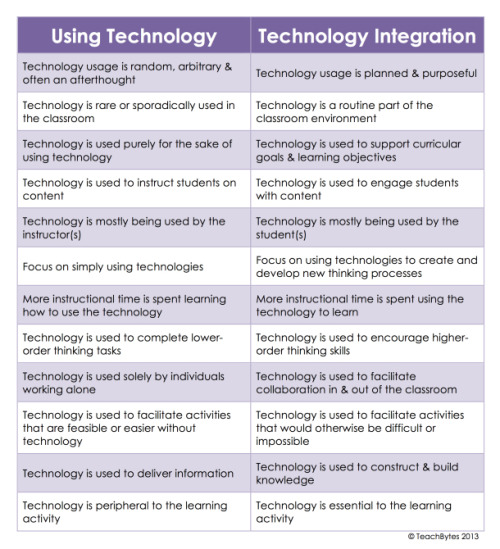 holtthink:  The difference between using technology and technology integration in classes. From the website Teachbytes  A solid introduction. If this piques your curiosity, I'd recommend exploring the SAMR Model next. SAMR works like this: Substitution: Tech acts as a direct tool substitute, with no functional change   Augmentation: Tech acts as a direct tool substitute, with functional improvement Modification: Tech allows for significant task redesign Redefinition: Tech allows for the creation of new tasks, previously inconceivable You can learn a bit more in this great presentation (warning: PDF)