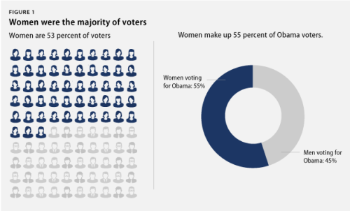 FACT: Women who voted for President Obama made up 29 percent—nearly one-third—of the electorate.