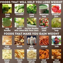 spa-eatright:  Foods that will help you lose weight vs foods that will make you gain
