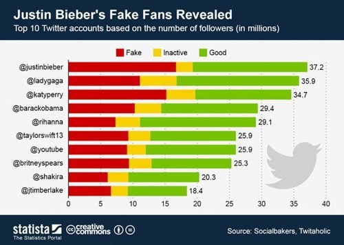 "thedailywhat:  Stats Pr0n of the Day: Almost Half of Justin Bieber's Twitter Following are Fake According to a recently released study by Socialbakers, nearly half of Justin Bieber's 37 million strong Twitter"" followers are made of either fake or inactive accounts. Graph courtesy of Statista."