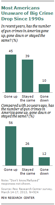 Despite what the public believes about the rate of gun violence, our report finds that compared with 1993, the firearm homicide rate was 49% lower in 2010, and there were fewer deaths, even though the nation's population grew. The victimization rate for other violent crimes with a firearm—assaults, robberies and sex crimes—was 75% lower in 2011 than in 1993. Violent non-fatal crime victimization overall (with or without a firearm) also is down markedly (72%) over two decades. Full report