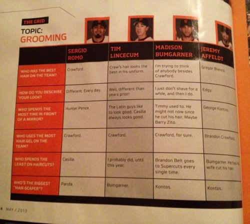 bigsugarcain:  The giants on grooming  OMG this is just hilarious!!! I love it!!!