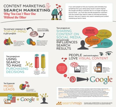 Search Engine Marketing and Content MarketingWhy you can't have one without the other.                (via Search Mojo | Search Engine Marketing and Content Marketing Infographic | 800-939-5938)