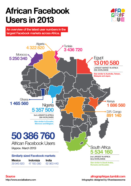 afrographique:   An overview of the latest user numbers in the largest Facebook markets across Africa.
