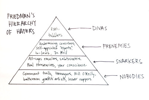 "ilovecharts:  Friedman's Hierarchy of Haters  From The Guardian:  It all started when Beard appeared as a panellist on the BBC1 programme, filmed in Lincoln. In response to a question about whether the UK could cope with more immigration, she cited a recent report claiming that immigration had actually brought some benefits to the local area. A perfectly reasonable thing to say, or so you might have thought. But the next day, commenters on the now closed Don't Start Me Off website, which encouraged anonymous posters to vent their anger on targets chosen by the administrator, launched a vicious and sustained attack on Beard. The internet trolls posted dozens of horrifying sexual taunts, in language too offensive to reprint. The level of the abuse was so shocking that even those accustomed to the cut-and-thrust of online debate were appalled. In one of the milder examples, Beard was called ""a vile, spiteful excuse for a woman, who eats too much cabbage and has cheese straws for teeth"". Beard's features were even superimposed on an image of female genitalia."