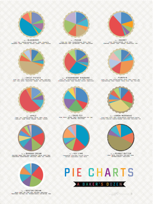 wnycradiolab:  popchartlab:  There's no better way to celebrate Pi Day than with our Pie Charts of Pies.  Yes!  Happy Pi Day to all and sundry.