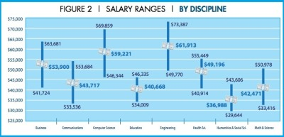 Starting salary for j-school grads rises to $41K on average. (via Poynter)