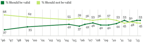 explore-blog:  Heartening stat of the day: Gallup finds that support for marriage equality has doubled since 1996, with approval now surpassing disapproval. Also see this animated GIF map of the geography of marriage equality since 1970 and the seminal 1993 essay instrumental in shifting the paradigm. And don't miss the most beautiful meditation on the issue yet – from a politician, no less.