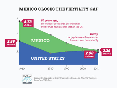 """Just another of many indicators in which Mexico and the US are converging. If you still think of Mexico as just a """"third world"""" country, you're stuck in the 1950s."""