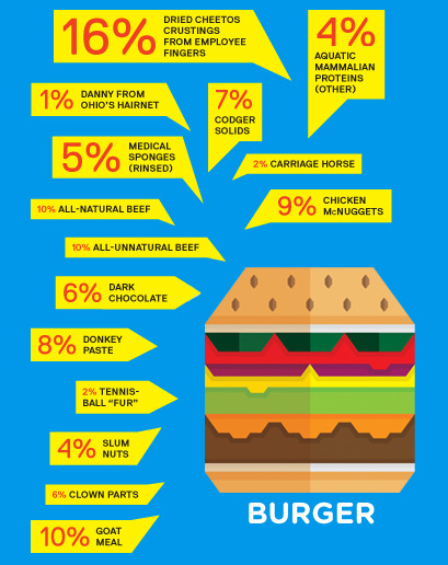 gq:  What's Really in Our Fast Food? See more here.
