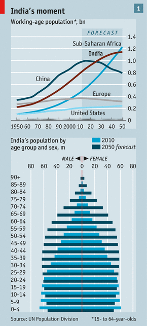 (via India's demographic challenge: Wasting time | The Economist)