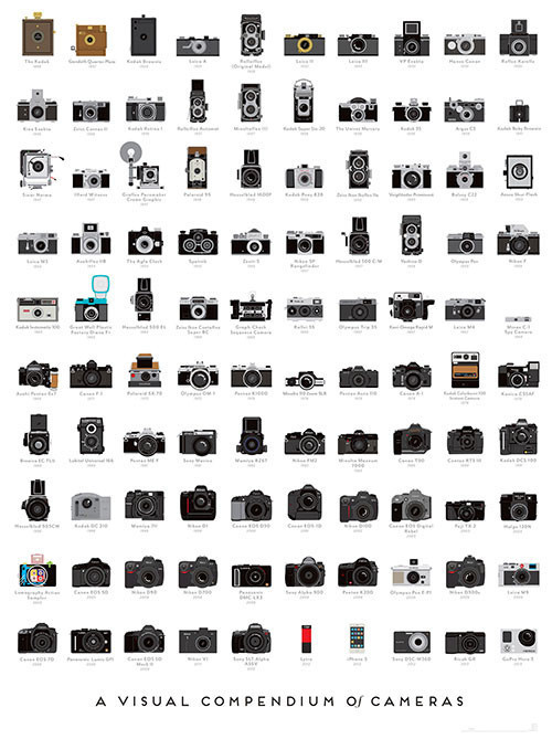 Pop Chart Lab — A Visual Compendium of Cameras