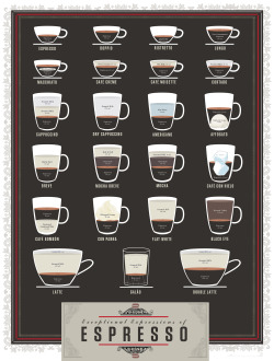 laughingsquid:  The Exceptional Expressions of Espresso by Pop Chart Lab