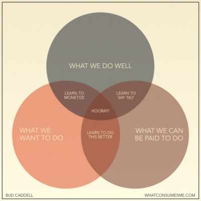 Hooray diagram! (the true answer to the meaning of life)
