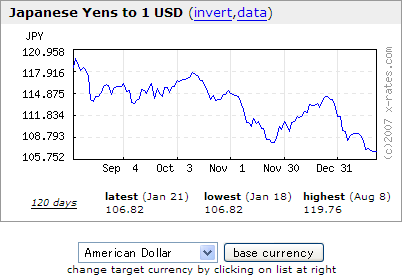 Japanese Yen to USD Exchange Rates Graph - 2008/01/22
