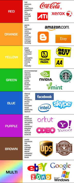 "I've always heard about color/mood associations and how brands choose their colors.  Nice visual depiction of this. juliaallison:  brit:  ""Research reveals people make a subconscious judgment about a person, environment, or product within 90 seconds of initial viewing and that between 62% and 90% of that assessment is based on color alone."" A Guide to Choosing Colors for Your Brand «  Usability Post"
