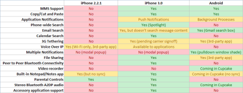Android Versus iPhone 3.0: The Showdown