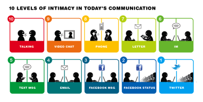 10 levels of intimacy in today's communication. i don't know if i agree with this or not. please enjoy - the work of ji lee.