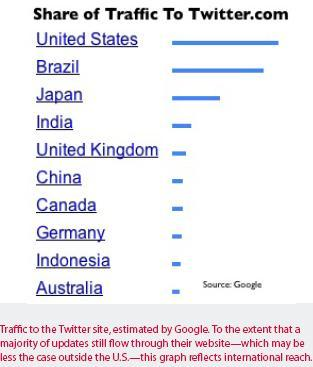 India is 4th in terms of Traffic to Twitter.