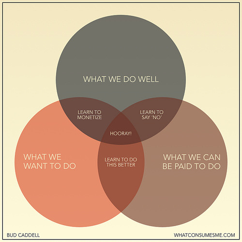 Venn Diagram - Happiness in Business (on budcaddell's flickr, via mikearauz : zehnuhr: brocatus)