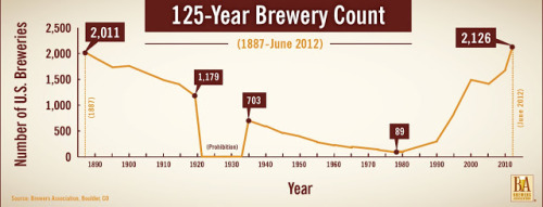 This year, the number of breweries in America has hit a 125-year high - which is awesome. This chart is from the this great post.