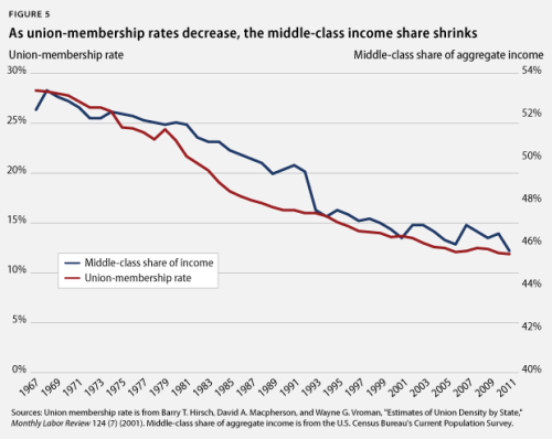 If union membership increases by 10% (up to 1980's levels), then the typical middle class household will earn 1.5K more per year.