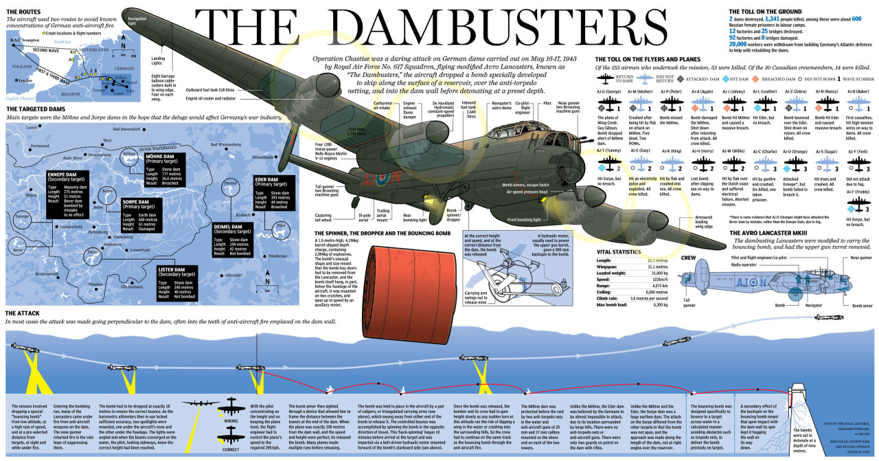"Graphic: The Dambuster Raid AnniversaryOperation Chastise was a daring attack on German dams carried out on May 16-17, 1943 by Royal Air Force No. 617 Squadron, flying modified Avro Lancasters, known as ""The Dambusters,"" the aircraft dropped a bomb specially developed to skip along the surface of a reservoir, over the anti-torpedo netting, and into the dam wall before detonating at a preset depth."