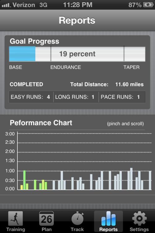 "rackletonruns:  Progress (according to my half-marathon trainer app) The distance isn't correct, but that's okay. The app seems to care more about the time than the distance at first, as long as you keep track of your pace per mile in general and keep bringing that number down.  In the ""base"" stage that I'm still in, I don't need to be focusing on pace as much yet.  The plan I'm on has me running 4 days a week, with my long runs on Saturdays. Every other week I cross train one day instead of running. I might also start cross training on one of my ""rest"" days.  Loving it!"