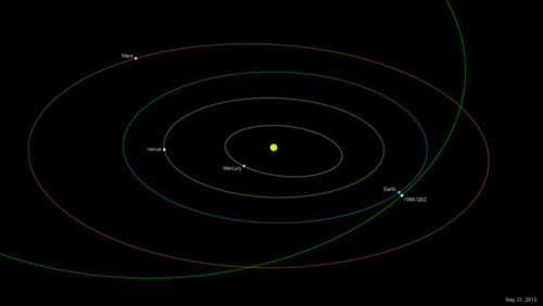 Brace yourself for another asteroid flyby To quote science reporter Deborah Netburn:  It's 1.7 miles long. Its surface is covered in a sticky black substance similar to the gunk at the bottom of a barbecue. If it impacted Earth it would probably result in global extinction. Good thing it is just making a flyby.  At approximately 1:59 p.m. PDT May 31, Asteroid 1998 QE2 will make a close (by galactic standards) pass by our home planet. Coming within just 3.6 million miles of Earth, the asteroid will be so close that many of its features will be visible on radar. For more details on the asteroid, including its possible origin, at Science Now. Photo: NASA / JPL / Caltech