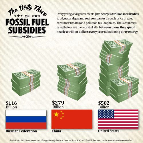 greenpeace:  According to a new report from the International Monetary Fund (IMF) globally, nearly $2 trillion are spent each year in subsidies to oil, natural gas and coal companies. Are you paying to melt the Arctic? Find out more here.