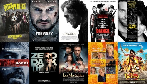 Top 10 Films from January, 2013 (Excluding re-watched films) Total watched this month: 16 (15 new) Pitch Perfect 5/5 The Grey 5/5 Lincoln 4.5/5 Django Unchained 4.5/5 Silver Linings Playbook 4/5 Argo 4/5 Zero Dark Thirty 4/5 Les Miserables 4/5 The Best Exotic Marigold Hotel 3/5 The Pirates! In an Adventure with Scientists! 3/5