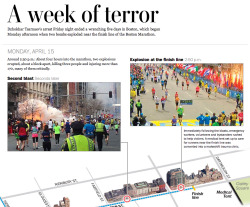 "There's a lot to sort through from the moment the bombs at the Boston Marathon went off a week ago today until Dzhokhar Tsarnaev was captured after an all-day manhunt in Watertown, Mass. last Friday night. The Post Graphics team gives a concise timeline of the events from ""A Week of Terror."""