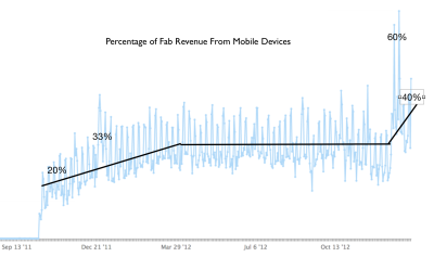 tapcommerce:  betashop:  Mobile revenue @fab. 3 slope changes: (1) Launch ramp 15% to 30%, (2) Steady 2012 33%, Dec 2012 - Jan 2013 to 40%+, and beyond. Our goal is to be 50%+ very soon.  Fab continues to see rapid mobile growth as a percentage of revenue. Perhaps a sign of things to come for a majority of e-commerce companies?
