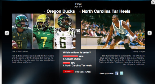 "ESPN: Oregon Ducks Enter Best Jerseys in Sports Uni Bracket Tournament You know that the Oregon Ducks have the best uniforms in college sports. So let's make sure that ESPN knows as well.  Now it's time to remind the world. In the ""Hill & Schlereth"" poll on ESPN Radio, the University of Oregon has entered the finals and currently maintain a lead over the University of North Carolina for the ""Best Uniforms in Sports"" tournament. Our goal as the Oregon student section: blow the competition out of the water. Let's keep up the hype and let the world know: no one has better uniforms than the University of Oregon. To vote, click here. #GoDucks Click here to follow @OregonPitCrew on Twitter."