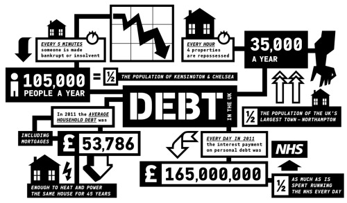 Image of the Day: From The Occupied Times, a great visualization of debt in the U.K.