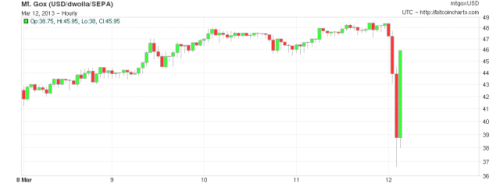 "(via Major glitch in Bitcoin network sparks sell-off; price temporarily falls 23% | Ars Technica)  A technical glitch in the core Bitcoin software forced developers to call for a temporary halt to Bitcoin transactions, sparking a sharp sell-off. The currency's value briefly fell 23 percent to $37 before regaining much of its value later in the evening. The core of the Bitcoin network is a shared transaction register known as the blockchain. Approximately every 10 minutes, a new block is created containing a record of all Bitcoin transactions that occurred since the previous block. Nodes in the network, known as miners, race to ""discover"" this next block by solving a cryptographic puzzle. The winner of this race announces the new block to the other nodes. The other nodes verify that it complies with all the rules of the Bitcoin protocol and then accepts it as the next official entry in the block chain, starting the race anew. It's essential for all miners to enforce exactly the same rules about what counts as a valid block. If a client announces a block that half the network accepts and the other half rejects, the result could be a fork in the network. Different nodes could disagree about which transactions have occurred, potentially producing chaos. That's what happened on Monday evening. A block was produced that the latest version of the Bitcoin software, version 0.8, recognized as valid but that nodes still running version 0.7 or earlier rejected…  fascinated by this - seems both very clever and very dangerous…"