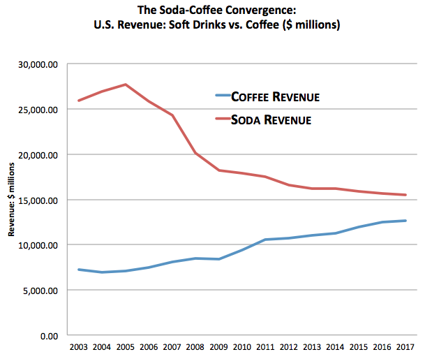 How Coffee Drank Soda's Milkshake   Ten years ago, Americans drank enough soda every year to fill a small aquarium. Fifty-three gallons of the stuff per person. That's half a liter of Diet Coke on an average day. Compare that to our other favorite liquid-caffeine companion. For every cup of coffee we consumed in 2003, we drank two cups of soft drink. For $1 we spent on joe, we spent $4 on soda. Now look where we are: Soda is in a free fall, with domestic revenue down 40%. Coffee culture is ascendant, up 50% in ten years. In another decade, the United States could easily spend more on coffee than soda — something utterly unthinkable at the turn of the century. Read more. [Image: IBISWorld]