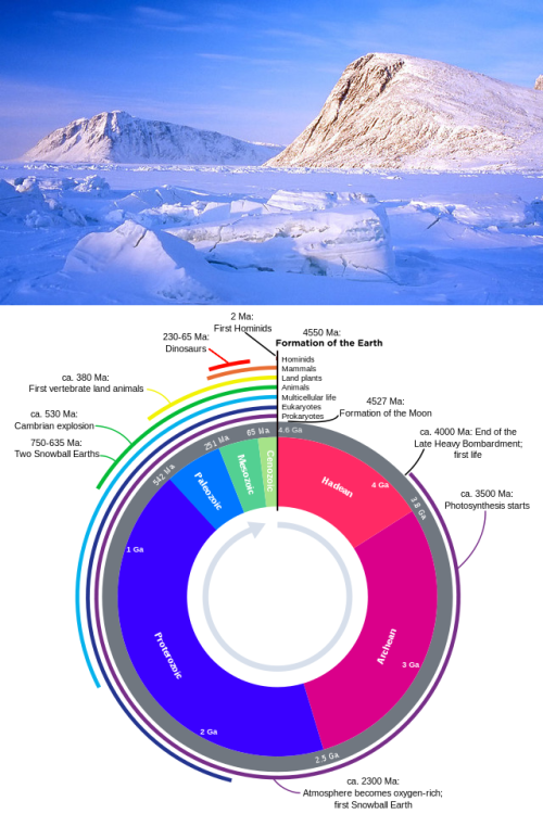 "echopi:  The five major Ice Ages  The Ice Ages episode of In our Time with Melvyn Bragg (14 Feb 2013, 43 mins) discusses many fascinating concepts surrounding Earth's glacial history and Climate Change. The most striking things to learn may be…  There have been at least five major Ice Ages (or glaciations) in Earth's history. Earth has been ice-free, even in the high latitudes, for about 85% of its history. The first Icehouse Earth occurred at about noon on the 24-hour geologic time scale (about 2.5Ba). The last Snowball Earth, where polar ice sheets grow and meet at the equator, occurred about 800Ma and ended with increasing CO2 caused by volcanism. The change into an ice age occurs gradually, when more snow falls than melts, rather than a sudden cold snap. Our current Ice Age  Our current geologic period, the Cenozoic era or the ""Age of Mammals"", began 65Ma with the Cretaceous-Paleogene (K-Pg) extinction event. The current ice age, the Quaternary glaciation, beginning about 2.6Ma has featured  40K/100K year cycles of glacials/interglacials. The conditions needed to setup the current ice age took about 40M years, beginning with the thermal isolation of the Antarctic. The end of the current ice age will occur when the Greenland and Antarctic ice sheets melt. This will happen whether or not humans accelerate it. Icehouse, Greenhouse, Snowball Earths  An Icehouse Earth is one in which the global climate makes an ice age possible A Greenhouse Earth is one in which tropical temperatures may reach the poles A Snowball Earth is one where nearly the entire surface of the Earth is frozen We gather data on climate change from not only geological strata, ice cores, and the atmosphere, but from the ocean floor, geochemistry, and other surprising chemical and archaeological relations as well as our understanding of the earth's dynamics and kinematics.   The five major Ice Ages    Ice Age Million years ago (Ma) % of Earth's Age Notes  I Huronian 2,400-2,100 50% Configuration of continents highly speculative  II Cryogenian 850-635 83.5% Snowball Earth, followed by Cambrian Explosion, first marine animals.  III Andean‑Saharan 450-420 90.3% First land plants, continued marine diversification.  IV Karoo 360-260 93.1% Land animal diversification, coal bed formation, followed by ""Great Dying"" (P-Tr) extinction event.  V Quaternary 2.5 99.9% Current Ice Age"